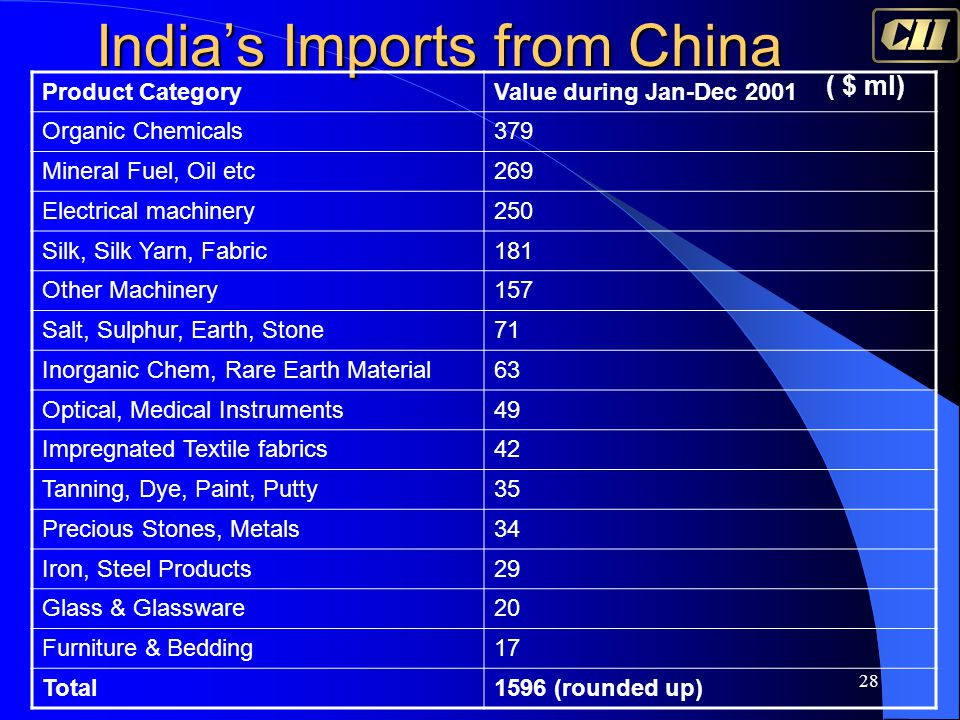 28 India's Imports from China Product CategoryValue during Jan-Dec 2001 Organic Chemicals379 Mineral Fuel, Oil etc269 Electrical machinery250 Silk, Si
