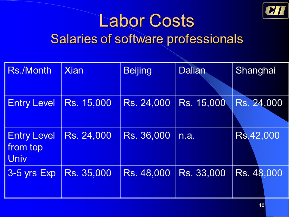 40 Labor Costs Salaries of software professionals Rs./MonthXianBeijingDalianShanghai Entry LevelRs. 15,000Rs. 24,000Rs. 15,000Rs. 24,000 Entry Level f