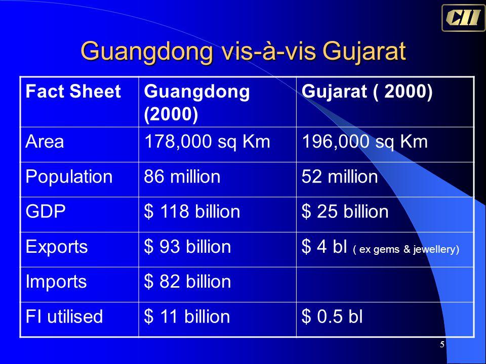 5 Guangdong vis-à-vis Gujarat Fact SheetGuangdong (2000) Gujarat ( 2000) Area178,000 sq Km196,000 sq Km Population86 million52 million GDP$ 118 billion$ 25 billion Exports$ 93 billion$ 4 bl ( ex gems & jewellery) Imports$ 82 billion FI utilised$ 11 billion$ 0.5 bl