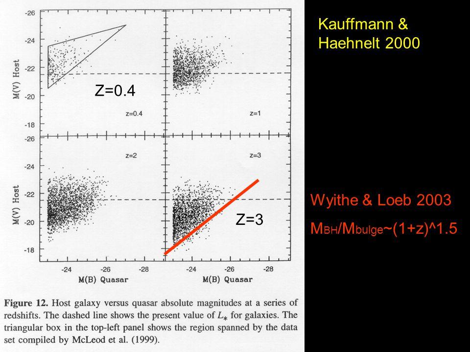 Kauffmann & Haehnelt 2000 Z=0.4 Z=3 Wyithe & Loeb 2003 M BH /M bulge ~(1+z)^1.5