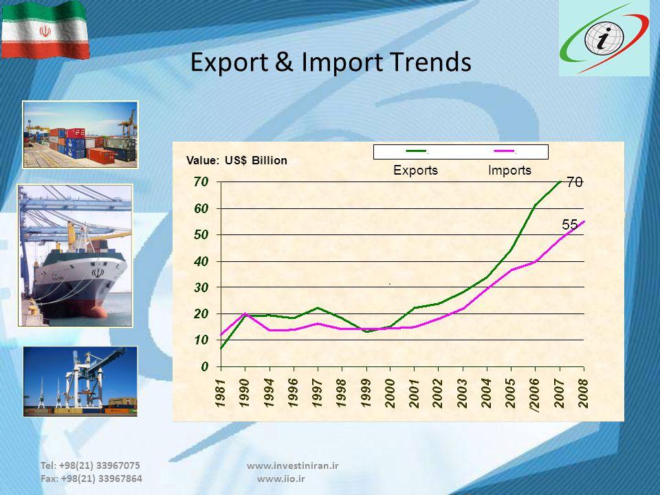 Tel: +98(21) 33967075 www.investiniran.ir Fax: +98(21) 33967864 www.iio.ir Export & Import Trends Value: US$ Billion ImportsExports