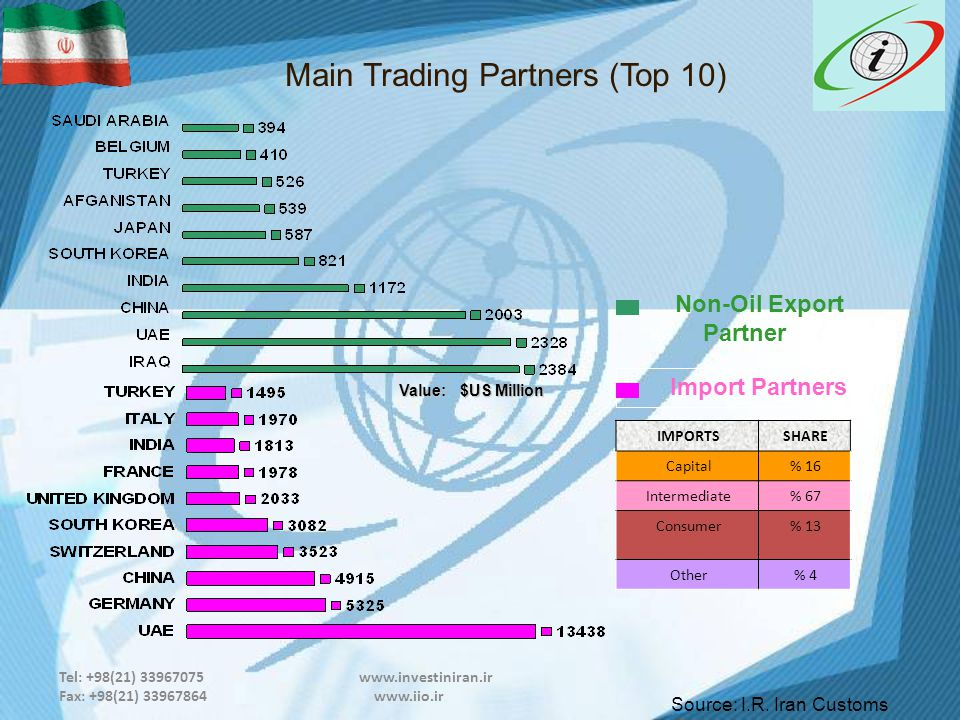 Tel: +98(21) 33967075 www.investiniran.ir Fax: +98(21) 33967864 www.iio.ir Main Trading Partners (Top 10) Non-Oil Export Partner Value: $US Million Import Partners Source: I.R.