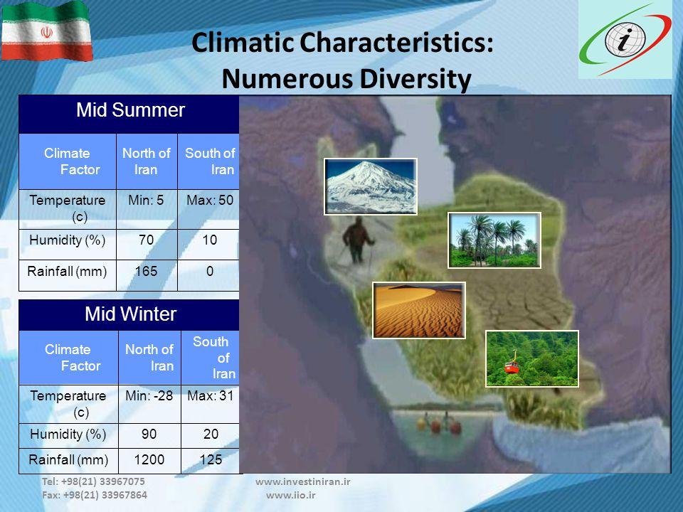 Tel: +98(21) 33967075 www.investiniran.ir Fax: +98(21) 33967864 www.iio.ir Climatic Characteristics: Numerous Diversity Mid Winter Climate Factor North of Iran South of Iran Temperature (c) Min: -28Max: 31 Humidity (%)9020 Rainfall (mm)1200125 Mid Summer Climate Factor North of Iran South of Iran Temperature (c) Min: 5Max: 50 Humidity (%)7010 Rainfall (mm)1650