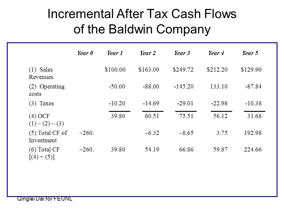 Qinglei Dai for FEUNL Incremental After Tax Cash Flows of the Baldwin Company Year 0Year 1Year 2Year 3Year 4Year 5 (1) Sales Revenues $100.00$163.00$249.72$212.20$129.90 (2) Operating costs -50.00-88.00-145.20133.10-87.84 (3) Taxes -10.20-14.69-29.01-22.98-10.38 (4) OCF (1) – (2) – (3) 39.8060.5175.5156.1231.68 (5) Total CF of Investment –260.
