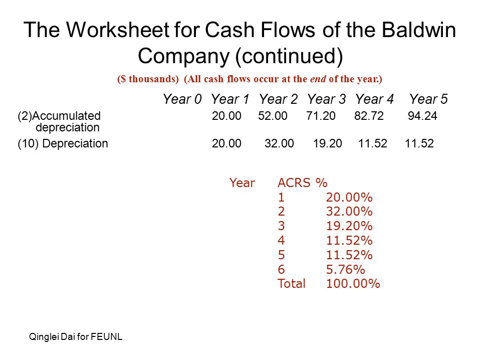 Qinglei Dai for FEUNL The Worksheet for Cash Flows of the Baldwin Company (continued) Year 0Year 1Year 2Year 3Year 4 Year 5 (2)Accumulated 20.0052.0071.2082.72 94.24 depreciation (10) Depreciation 20.00 32.00 19.20 11.52 11.52 ($ thousands) (All cash flows occur at the end of the year.) YearACRS % 120.00% 232.00% 319.20% 411.52% 511.52% 65.76% Total100.00%