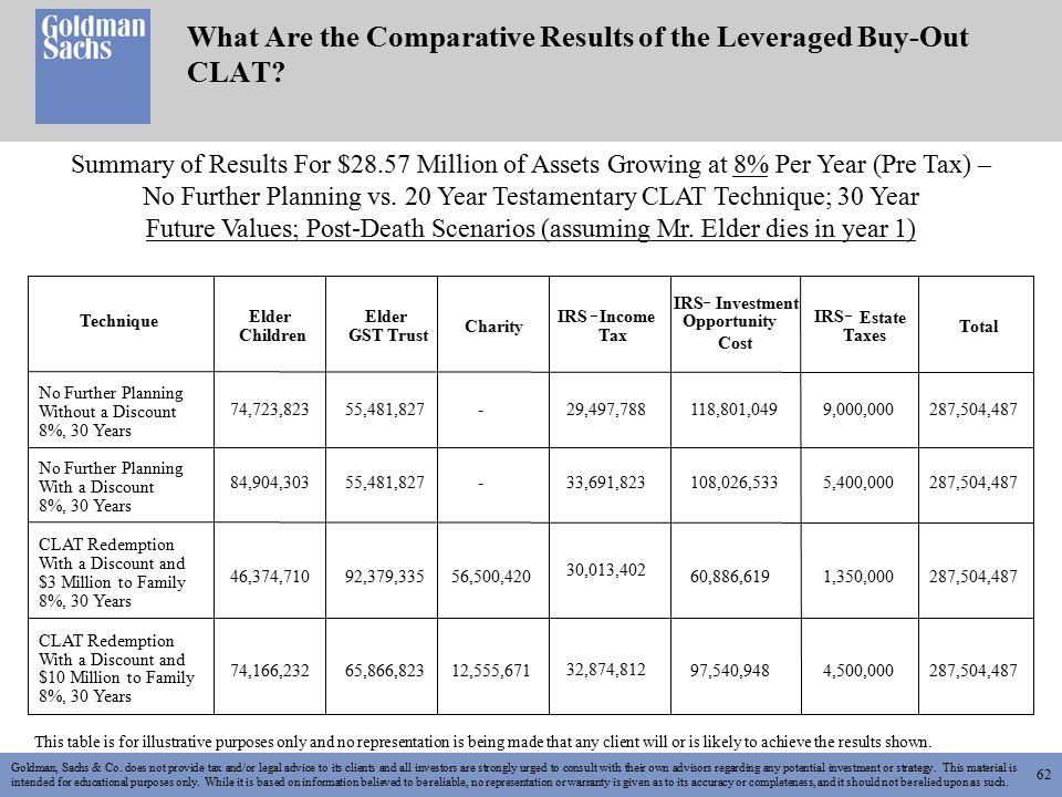 62 What Are the Comparative Results of the Leveraged Buy-Out CLAT.