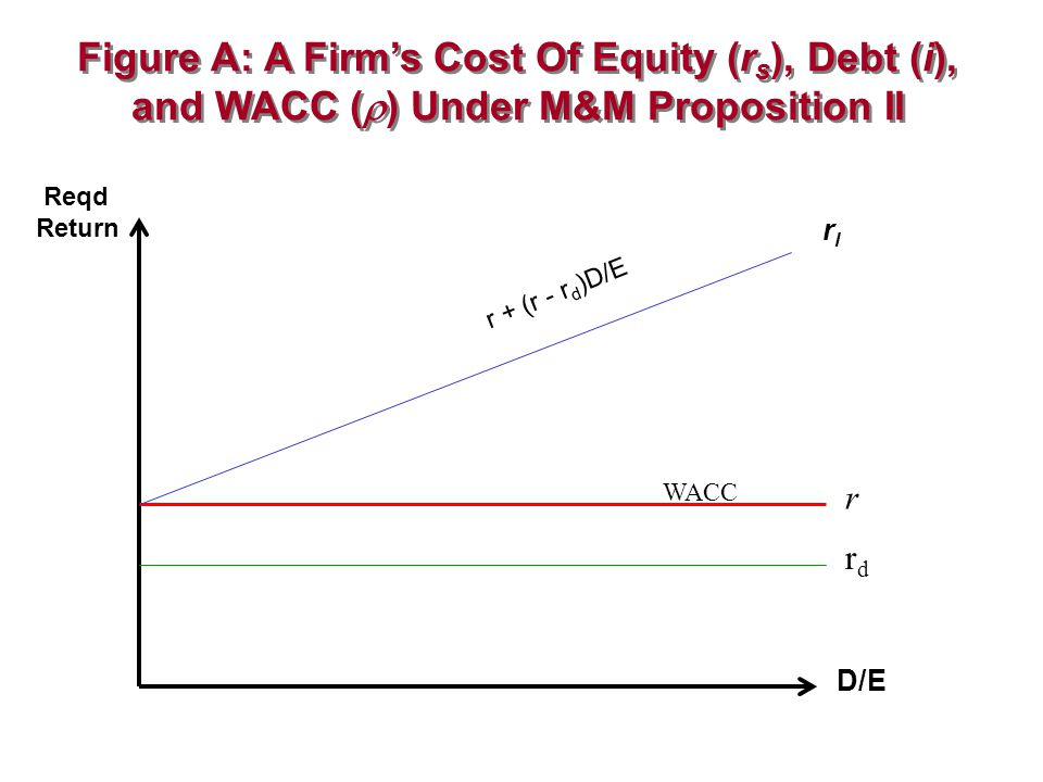 Reqd Return WACC D/E rdrd r rlrl r + (r - r d )D/E Figure A: A Firm's Cost Of Equity (r s ), Debt (i), and WACC (  ) Under M&M Proposition II