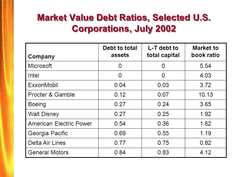 Market Value Debt Ratios, Selected U.S. Corporations, July 2002 1.190.550.69Georgia Pacific 1.620.360.54American Electric Power 1.920.250.27Walt Disne