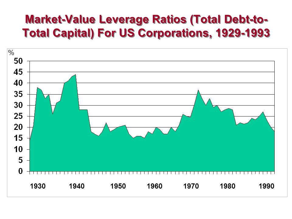 Book Value Debt Measures for U.S. Non- Financial Corporations, 1951-1996