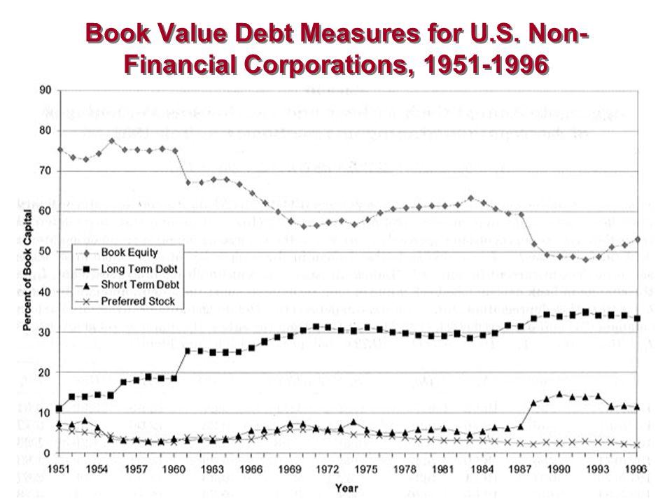Book Value Debt Measures for U.S. Non- Financial Corporations, 1951-1996