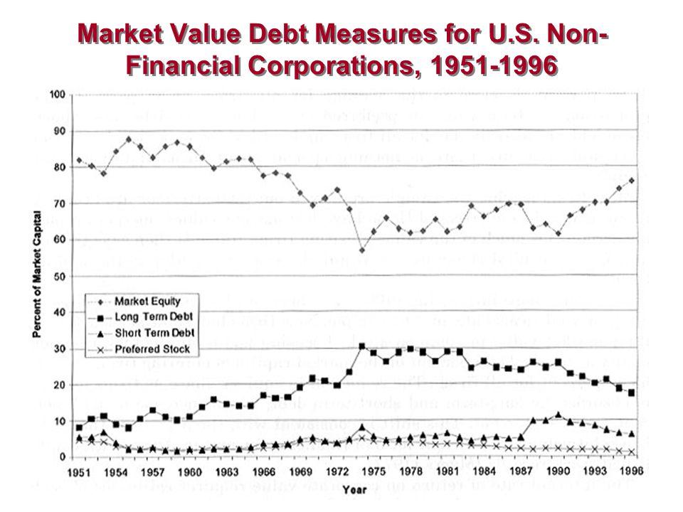 Market Value Debt Measures for U.S. Non- Financial Corporations, 1951-1996