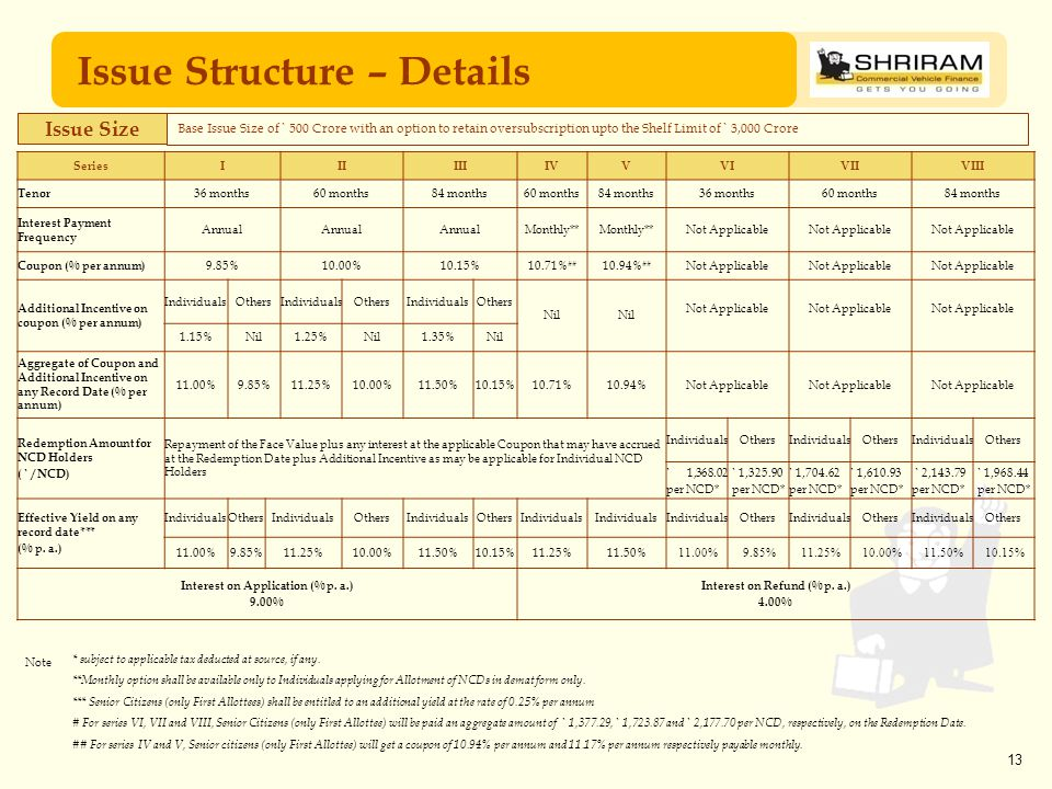 13 Issue Structure – Details * subject to applicable tax deducted at source, if any. **Monthly option shall be available only to Individuals applying