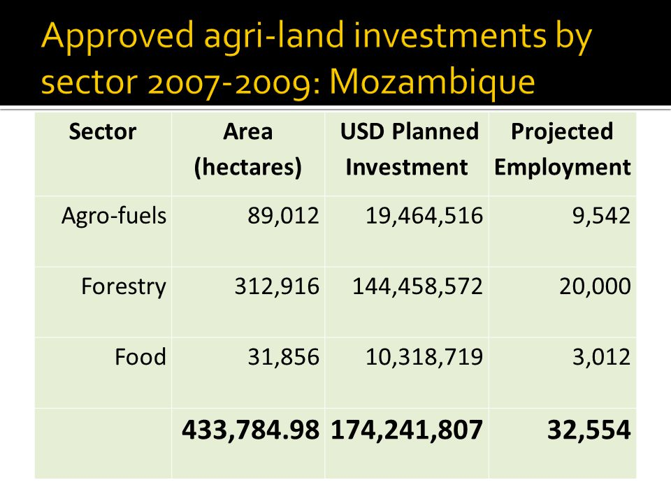 Sector Area (hectares) USD Planned Investment Projected Employment Agro-fuels89,01219,464,5169,542 Forestry312,916144,458,57220,000 Food31,85610,318,7193,012 433,784.98174,241,80732,554