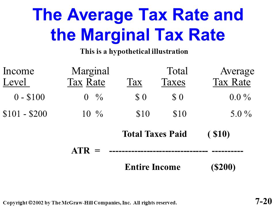 The Average Tax Rate and the Marginal Tax Rate Income Marginal Total Average Level Tax Rate Tax Taxes Tax Rate 7-20 This is a hypothetical illustration 0 - $100 0 % $ 0 $ 0 0.0 % $101 - $200 10 % $10 $10 5.0 % Total Taxes Paid ( $10) ATR = -------------------------------- ---------- Entire Income ($200) Copyright  2002 by The McGraw-Hill Companies, Inc.