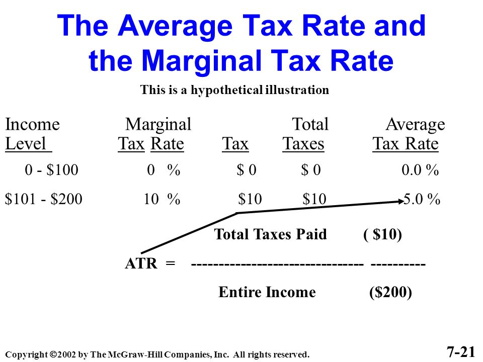 The Average Tax Rate and the Marginal Tax Rate Income Marginal Total Average Level Tax Rate Tax Taxes Tax Rate 7-21 This is a hypothetical illustration 0 - $100 0 % $ 0 $ 0 0.0 % $101 - $200 10 % $10 $10 5.0 % Total Taxes Paid ( $10) ATR = -------------------------------- ---------- Entire Income ($200) Copyright  2002 by The McGraw-Hill Companies, Inc.