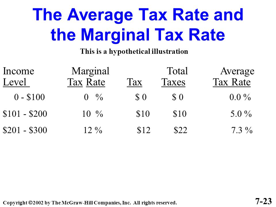 The Average Tax Rate and the Marginal Tax Rate Income Marginal Total Average Level Tax Rate Tax Taxes Tax Rate 7-23 This is a hypothetical illustration 0 - $100 0 % $ 0 $ 0 0.0 % $101 - $200 10 % $10 $10 5.0 % $201 - $300 12 % $12 $22 7.3 % Copyright  2002 by The McGraw-Hill Companies, Inc.