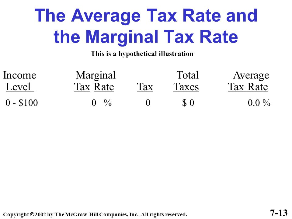 The Average Tax Rate and the Marginal Tax Rate Income Marginal Total Average Level Tax Rate Tax Taxes Tax Rate 7-13 This is a hypothetical illustration 0 - $100 0 % 0 $ 0 0.0 % Copyright  2002 by The McGraw-Hill Companies, Inc.