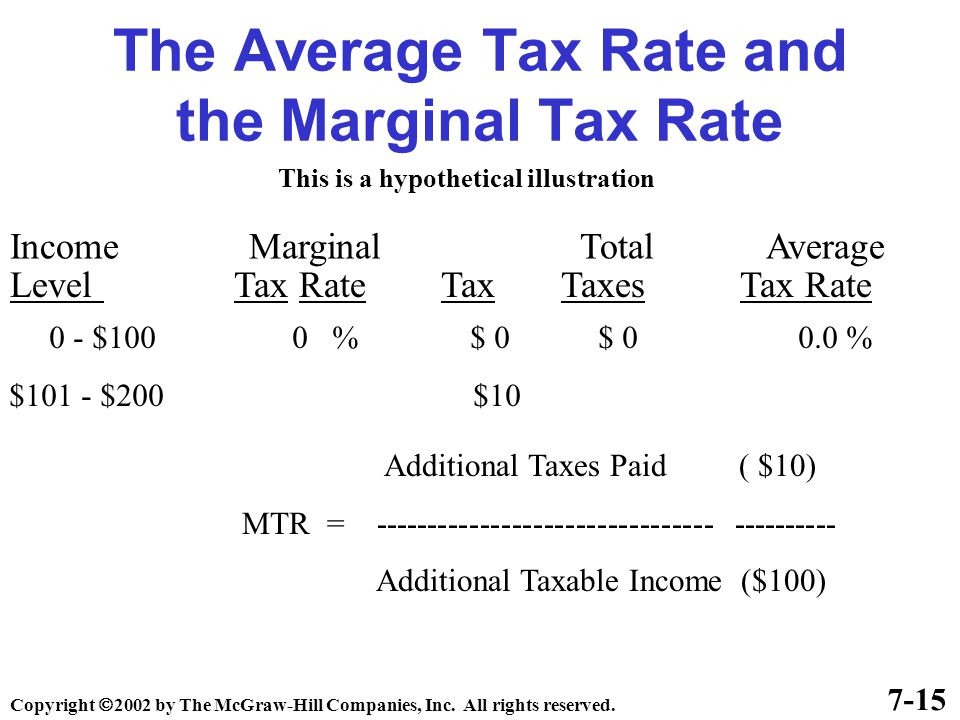 The Average Tax Rate and the Marginal Tax Rate Income Marginal Total Average Level Tax Rate Tax Taxes Tax Rate 7-15 This is a hypothetical illustration 0 - $100 0 % $ 0 $ 0 0.0 % $101 - $200 $10 Additional Taxes Paid ( $10) MTR = -------------------------------- ---------- Additional Taxable Income ($100) Copyright  2002 by The McGraw-Hill Companies, Inc.