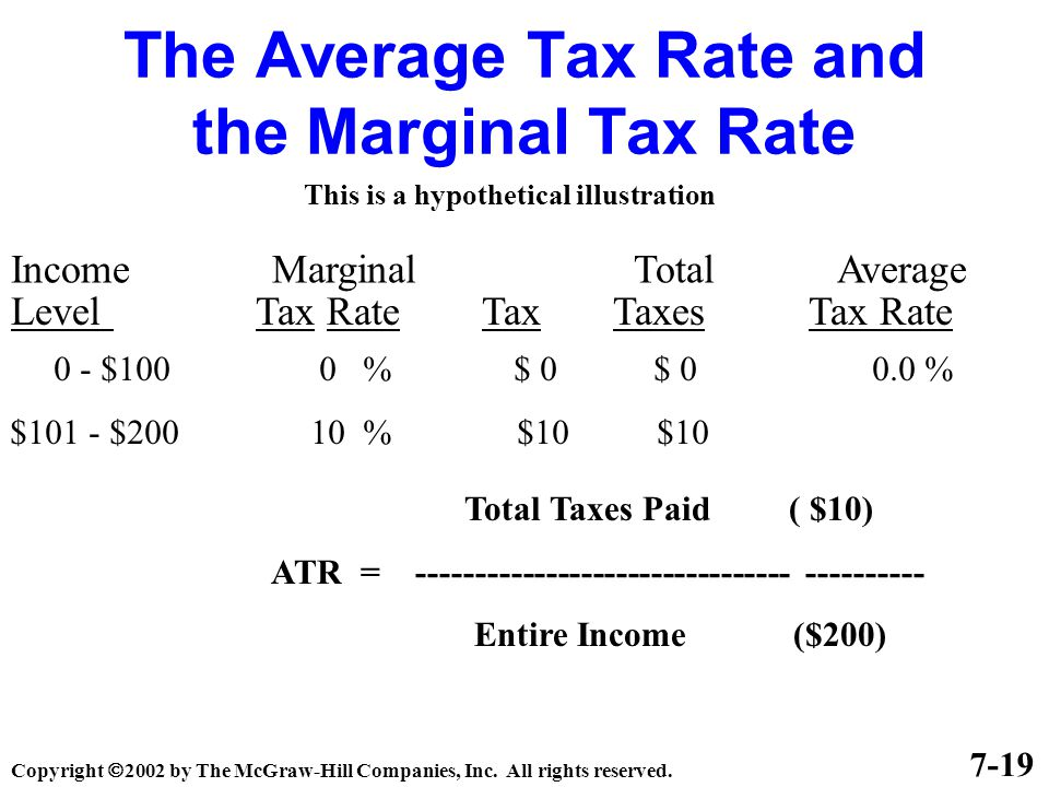 The Average Tax Rate and the Marginal Tax Rate Income Marginal Total Average Level Tax Rate Tax Taxes Tax Rate 7-19 This is a hypothetical illustration 0 - $100 0 % $ 0 $ 0 0.0 % $101 - $200 10 % $10 $10 Total Taxes Paid ( $10) ATR = -------------------------------- ---------- Entire Income ($200) Copyright  2002 by The McGraw-Hill Companies, Inc.