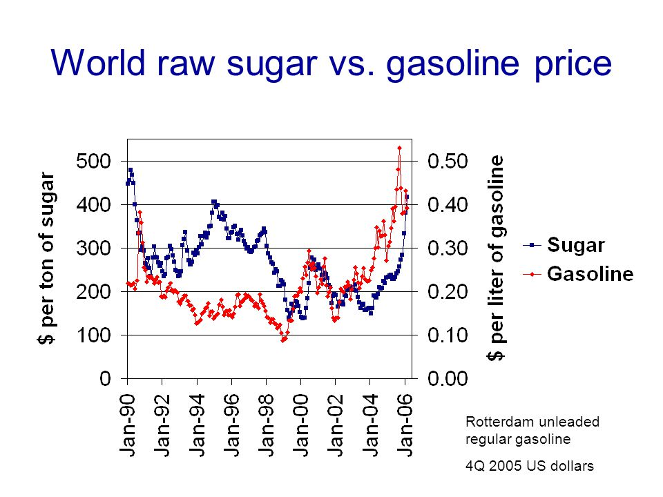 World raw sugar vs. gasoline price Rotterdam unleaded regular gasoline 4Q 2005 US dollars