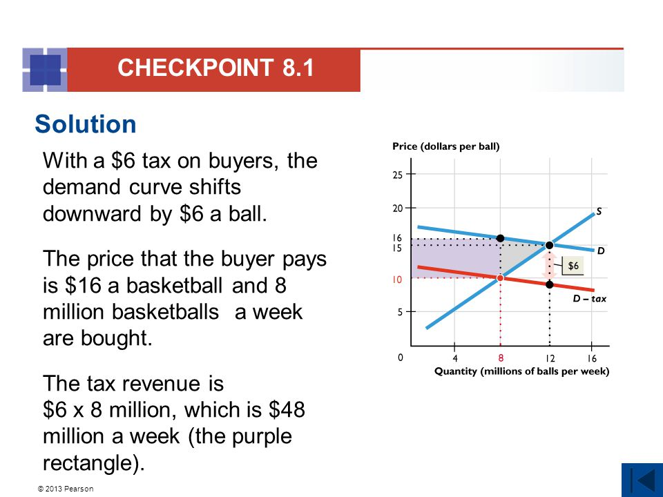 © 2013 Pearson Solution With a $6 tax on buyers, the demand curve shifts downward by $6 a ball.