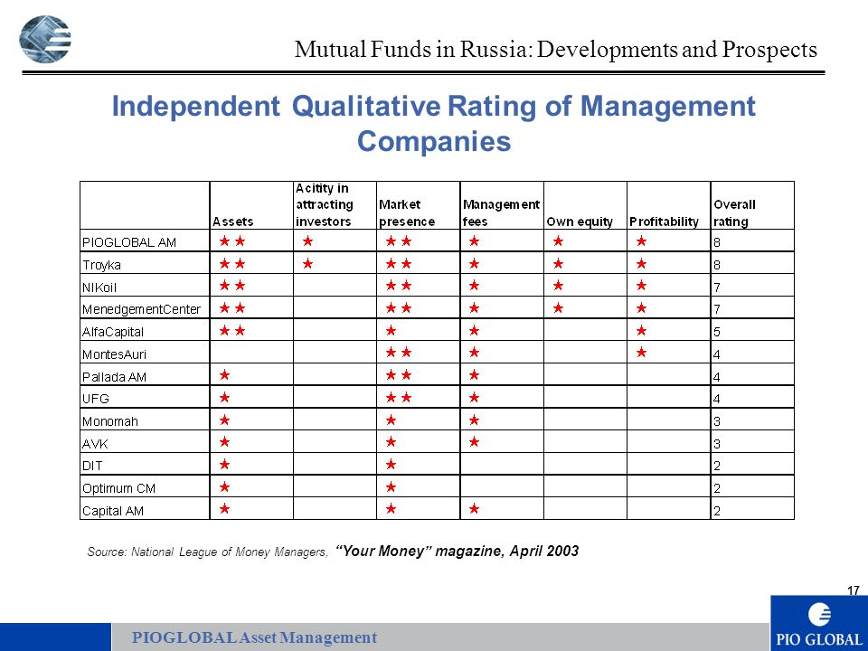 17 PIOGLOBAL Asset Management Independent Qualitative Rating of Management Companies Source: National League of Money Managers, Your Money magazine, April 2003 Mutual Funds in Russia: Developments and Prospects