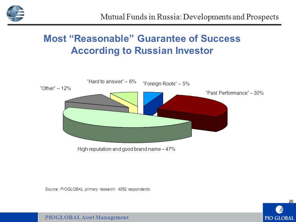 20 PIOGLOBAL Asset Management Foreign Roots – 5% Past Performance – 30% High reputation and good brand name – 47% Other – 12% Hard to answer – 6% Most Reasonable Guarantee of Success According to Russian Investor Source: PIOGLOBAL primary research.