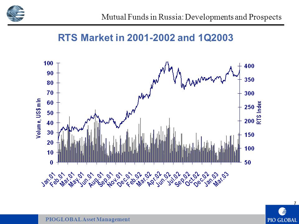7 RTS Market in 2001-2002 and 1Q2003 PIOGLOBAL Asset Management Mutual Funds in Russia: Developments and Prospects
