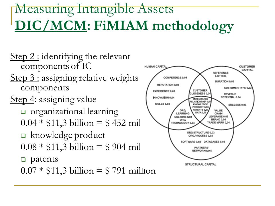 Step 2 : identifying the relevant components of IC Step 3 : assigning relative weights to IC components Step 4: assigning value  organizational learning 0.04 * $11,3 billion = $ 452 million  knowledge product 0.08 * $11,3 billion = $ 904 million  patents 0.07 * $11,3 billion = $ 791 million