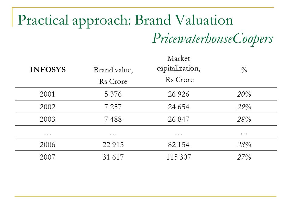 Practical approach: Brand Valuation PricewaterhouseCoopers INFOSYSBrand value, Rs Crore Market capitalization, Rs Crore % 20015 37626 92620% 20027 25724 65429% 20037 48826 84728% ………… 200622 91582 15428% 200731 617115 30727%