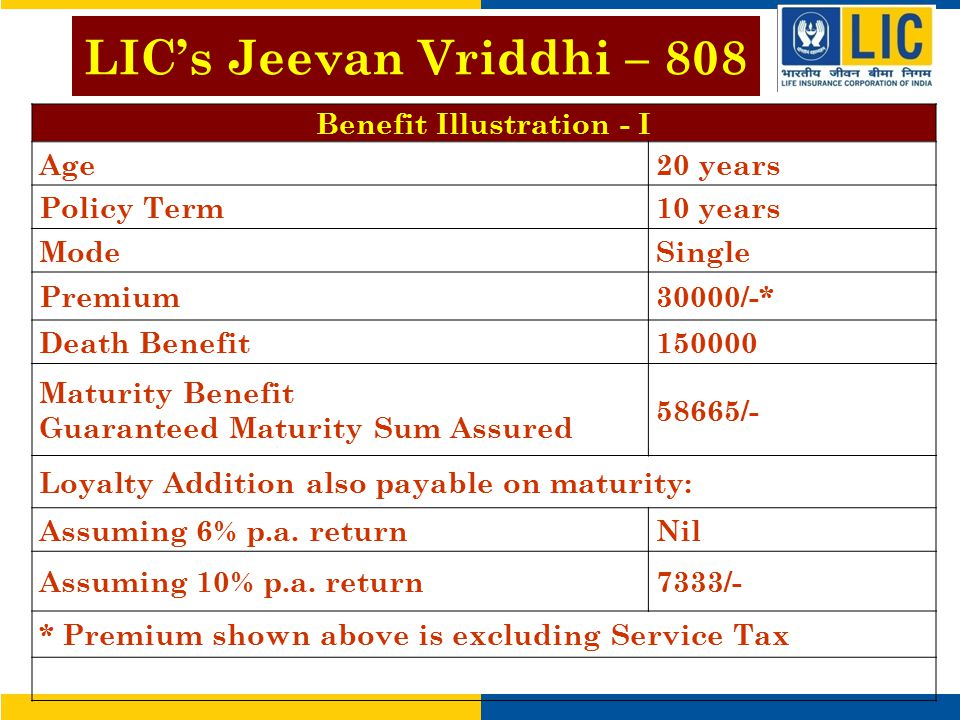 Benefit Illustration - I Age20 years Policy Term10 years ModeSingle Premium30000/-* Death Benefit150000 Maturity Benefit Guaranteed Maturity Sum Assured 58665/- Loyalty Addition also payable on maturity: Assuming 6% p.a.
