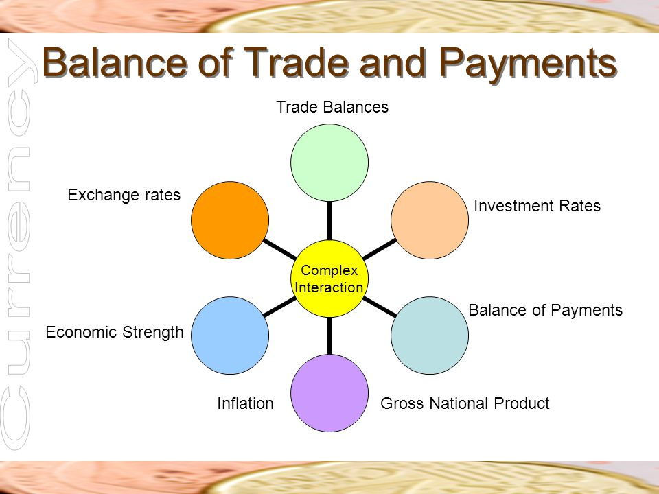 Balance of Trade and Payments Trade Balances Investment Rates Balance of Payments Gross National ProductInflation Economic Strength Exchange rates