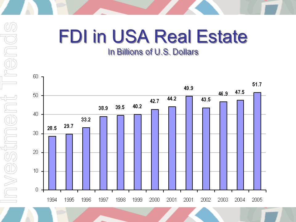 FDI in USA Real Estate In Billions of U.S. Dollars