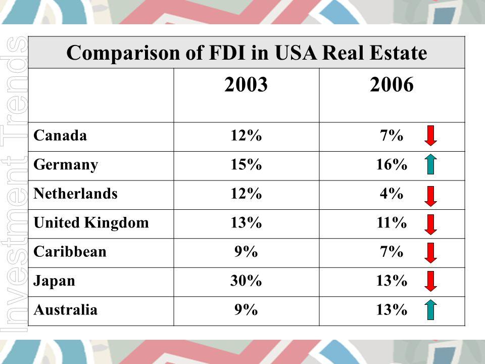 Comparison of FDI in USA Real Estate 20032006 Canada12%7% Germany15%16% Netherlands12%4% United Kingdom13%11% Caribbean9%7% Japan30%13% Australia9%13%