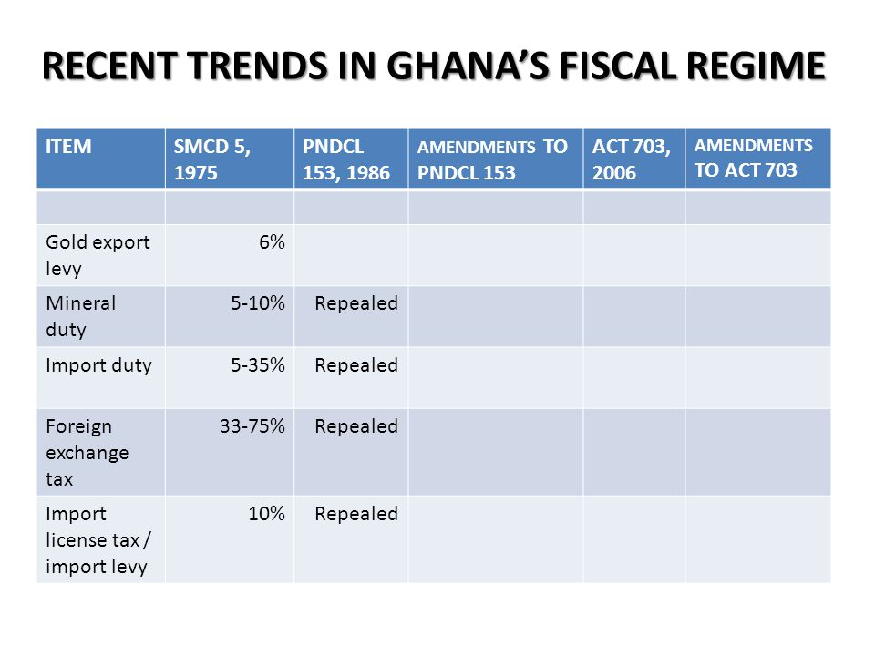 RECENT TRENDS IN GHANA'S FISCAL REGIME ITEMSMCD 5, 1975 PNDCL 153, 1986 AMENDMENTS TO PNDCL 153 ACT 703, 2006 AMENDMENTS TO ACT 703 Gold export levy 6% Mineral duty 5-10%Repealed Import duty5-35%Repealed Foreign exchange tax 33-75%Repealed Import license tax / import levy 10%Repealed