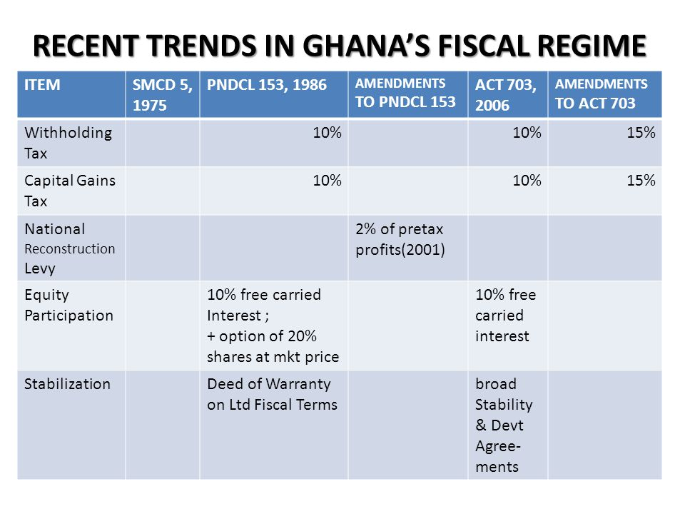 RECENT TRENDS IN GHANA'S FISCAL REGIME ITEMSMCD 5, 1975 PNDCL 153, 1986 AMENDMENTS TO PNDCL 153 ACT 703, 2006 AMENDMENTS TO ACT 703 Withholding Tax 10% 15% Capital Gains Tax 10% 15% National Reconstruction Levy 2% of pretax profits(2001) Equity Participation 10% free carried Interest ; + option of 20% shares at mkt price 10% free carried interest StabilizationDeed of Warranty on Ltd Fiscal Terms broad Stability & Devt Agree- ments Since 2012, mining companies operating in Ghana have been subject to the following taxes: Corporate tax: 35 percent Capital gains tax: 15 percent Withholding tax: 15 percent Capital allowances: 20 percent for five years In addition, the mining companies are required to pay a royalty of 5 percent of their total revenues.