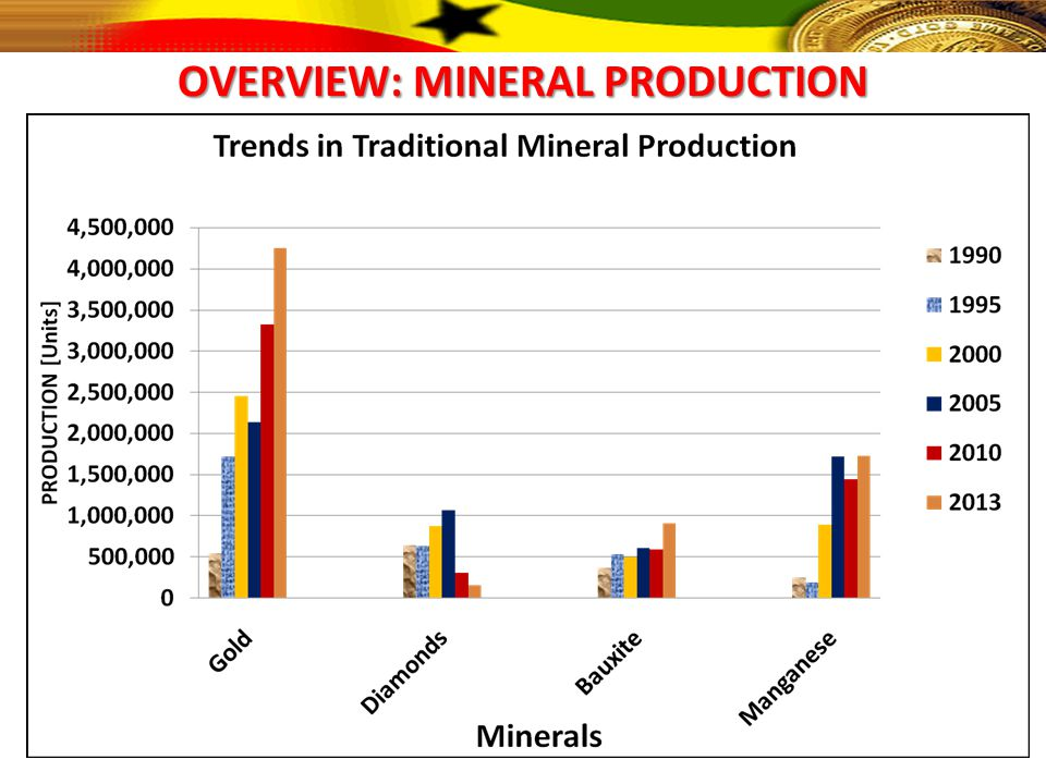 OVERVIEW: MINERAL PRODUCTION