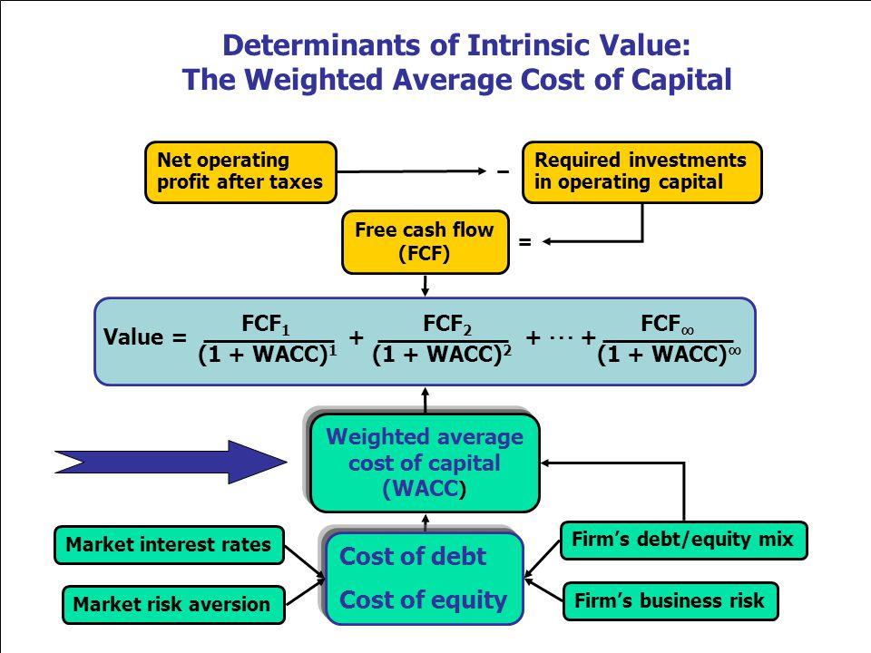 Value = + + ··· + FCF 1 FCF 2 FCF ∞ (1 + WACC) 1 (1 + WACC) ∞ (1 + WACC) 2 Free cash flow (FCF) Market interest rates Firm's business risk Market risk