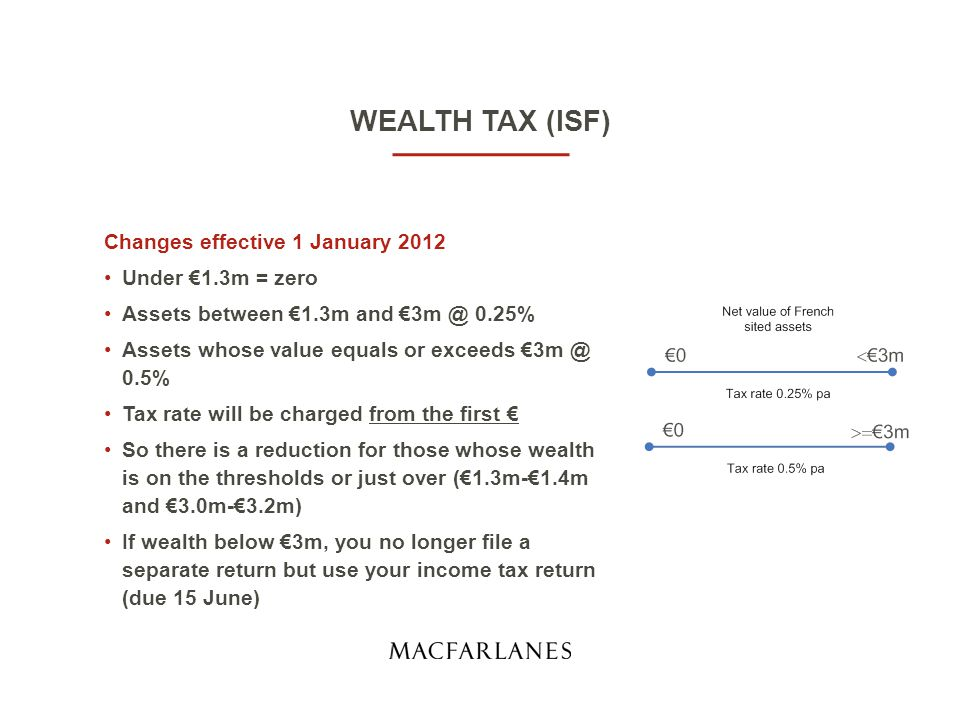 WEALTH TAX (ISF) Old rates (ignoring bouclier) €800k - €1.31m@ 0.55% = €2,805 €1.31m - €2.57m @ 0.75% = €9,450 €2.57m - €4.04m @ 1% = €14,700 €4.04m - €5m @ 1.3% = €12,480 Total ISF= €39,435 2012 rates €5m @ 0.5% = €25,000 Total ISF = €25,000 Illustration – assets € 5m