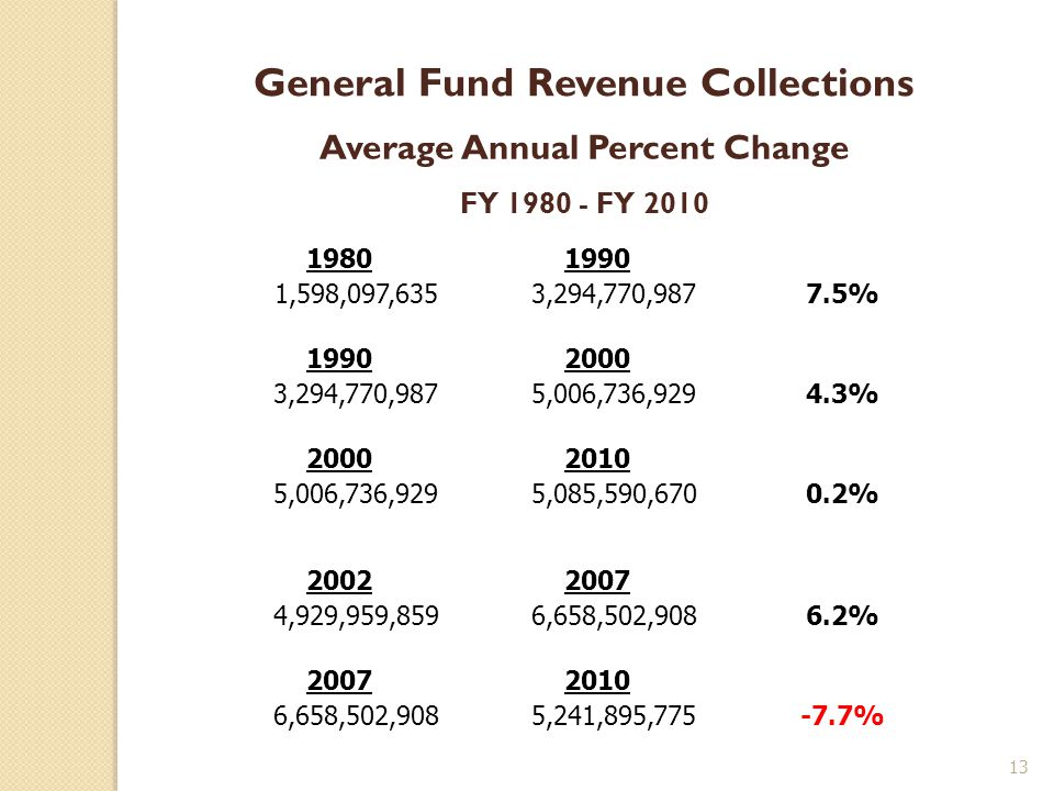 General Fund Revenue Collections Average Annual Percent Change FY 1980 - FY 2010 19801990 1,598,097,635 3,294,770,9877.5% 19902000 3,294,770,987 5,006,736,9294.3% 20002010 5,006,736,929 5,085,590,6700.2% 20022007 4,929,959,859 6,658,502,9086.2% 20072010 6,658,502,908 5,241,895,775-7.7% 13