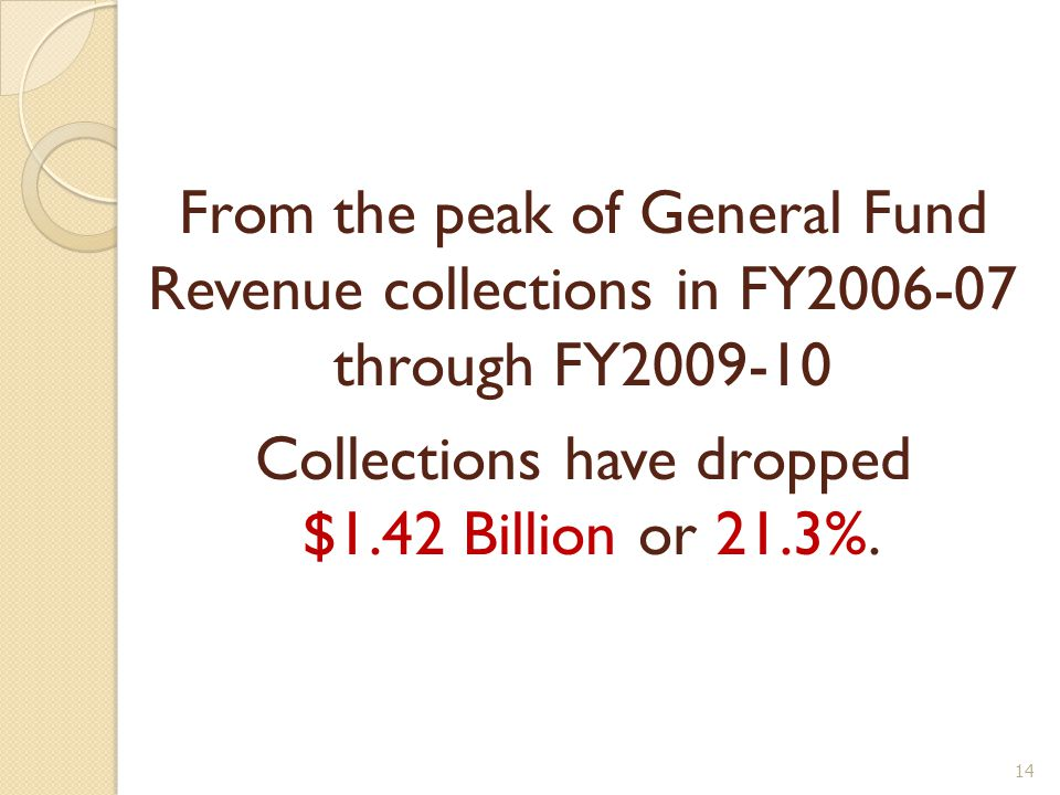 From the peak of General Fund Revenue collections in FY2006-07 through FY2009-10 Collections have dropped $1.42 Billion or 21.3%.