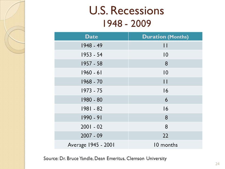 U.S. Recessions 1948 - 2009 DateDuration (Months) 1948 - 4911 1953 - 5410 1957 - 58 8 1960 - 6110 1968 - 7011 1973 - 7516 1980 - 80 6 1981 - 8216 1990