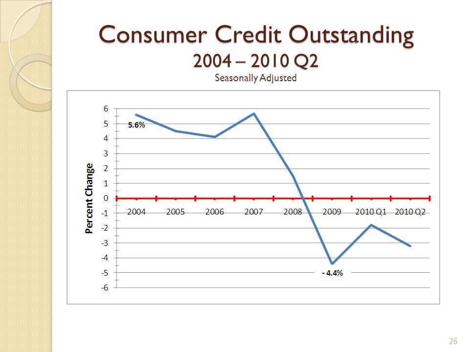 Consumer Credit Outstanding 2004 – 2010 Q2 Consumer Credit Outstanding 2004 – 2010 Q2 Seasonally Adjusted 26