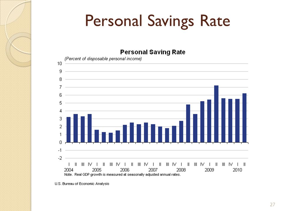 Personal Savings Rate 27