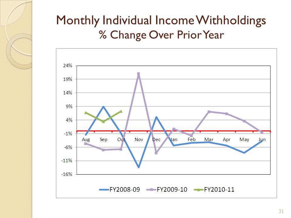 Monthly Individual Income Withholdings % Change Over Prior Year 31
