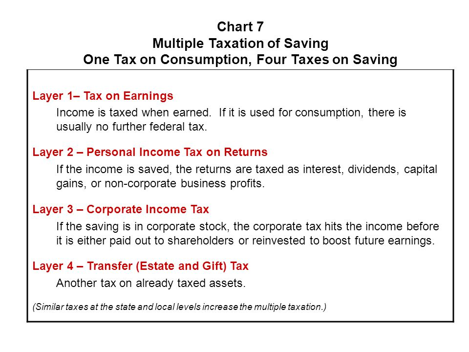 Chart 7 Multiple Taxation of Saving One Tax on Consumption, Four Taxes on Saving Layer 1– Tax on Earnings Income is taxed when earned.