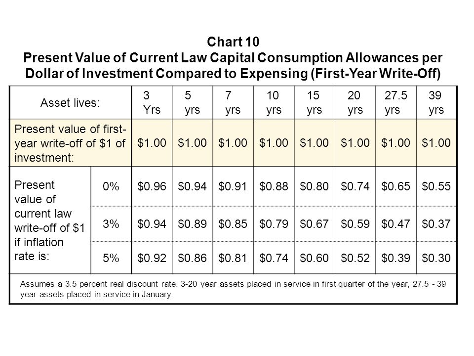 Chart 10 Present Value of Current Law Capital Consumption Allowances per Dollar of Investment Compared to Expensing (First-Year Write-Off) Asset lives: 3 Yrs 5 yrs 7 yrs 10 yrs 15 yrs 20 yrs 27.5 yrs 39 yrs Present value of first- year write-off of $1 of investment: $1.00 Present value of current law write-off of $1 if inflation rate is: 0%$0.96$0.94$0.91$0.88$0.80$0.74$0.65$0.55 3%$0.94$0.89$0.85$0.79$0.67$0.59$0.47$0.37 5%$0.92$0.86$0.81$0.74$0.60$0.52$0.39$0.30 Assumes a 3.5 percent real discount rate, 3-20 year assets placed in service in first quarter of the year, 27.5 - 39 year assets placed in service in January.