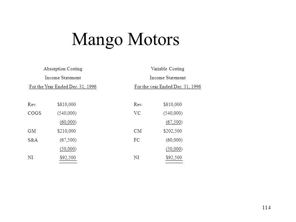 114 Mango Motors Absorption Costing Income Statement For the Year Ended Dec. 31, 1996 Rev.$810,000 COGS(540,000) (60,000) GM$210,000 S&A (67,500) (50,