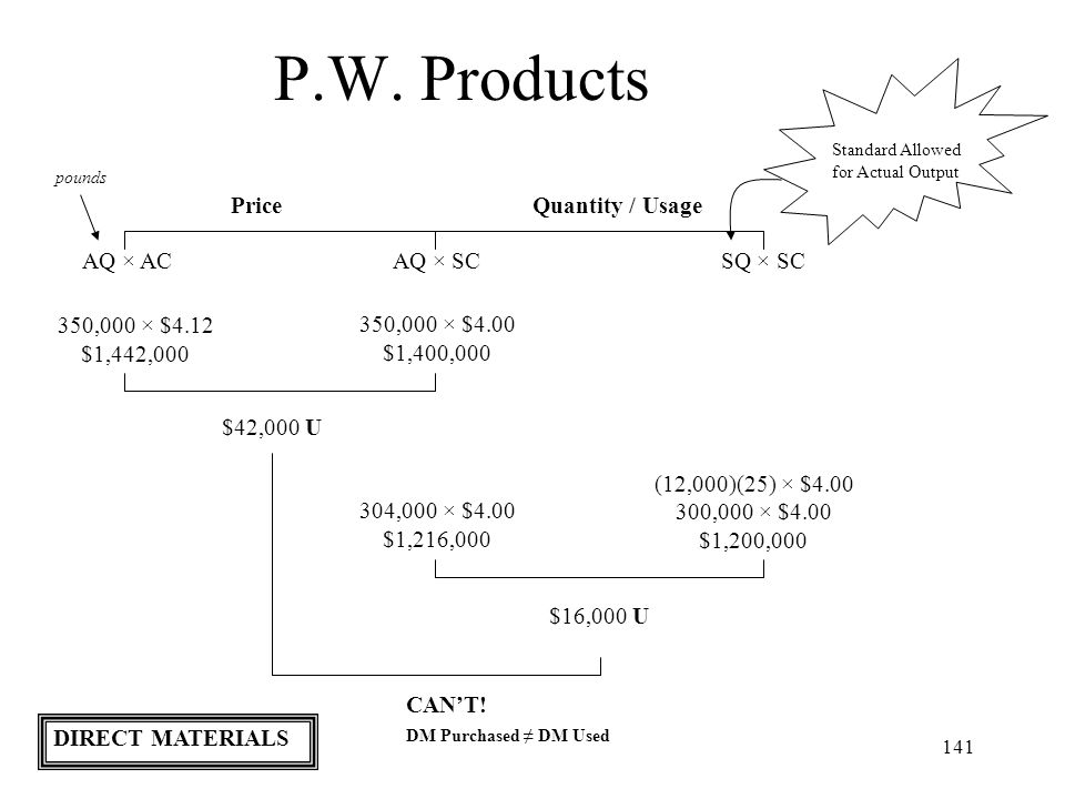 141 P.W. Products Standard Allowed for Actual Output PriceQuantity / Usage AQ × ACAQ × SCSQ × SC pounds 350,000 × $4.12 $1,442,000 (12,000)(25) × $4.0
