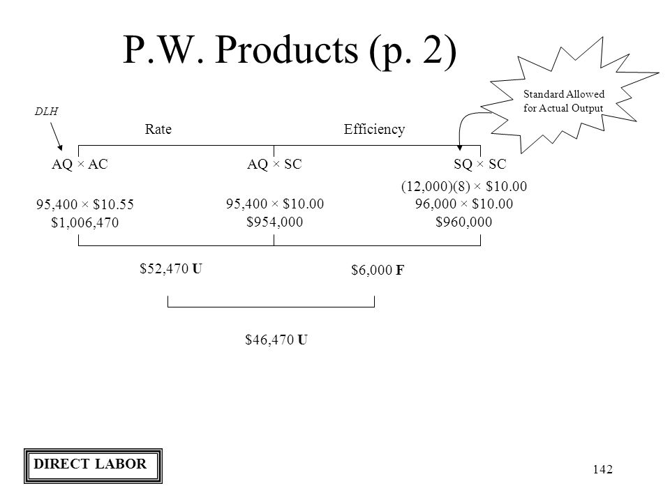 142 P.W. Products (p. 2) Standard Allowed for Actual Output RateEfficiency AQ × ACAQ × SCSQ × SC DLH 95,400 × $10.55 $1,006,470 (12,000)(8) × $10.00 9